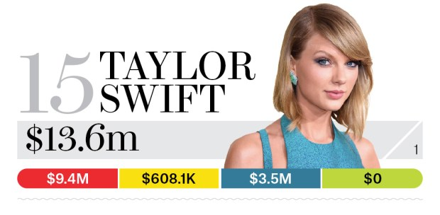15-taylor-swift-bb13-moneymakers-2015