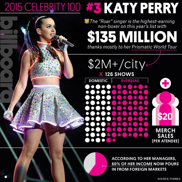 katy-perry-forbes-celeb100-2015-billboard-1020