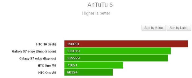 HTC 10: Εμφανίστηκε στο AnTuTu κατατροπώνοντας τον ανταγωνισμό