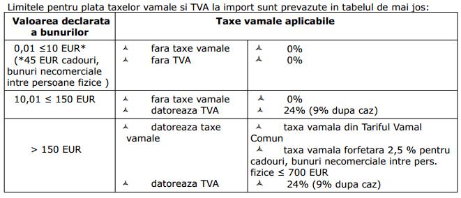 Limite TVA si Taxe Vamale la Import China