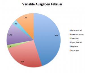 variable Ausgaben Februar
