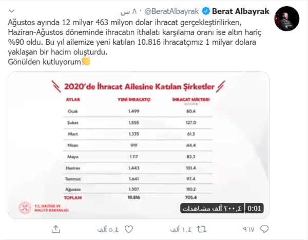 ألبيرق ارتفاع الصادرات التركية 600x467 - تحسن في النشاط الاقتصادي وأرقام قياسية في الصادرات.. آخر تطورات الاقتصاد التركي - Mada Post