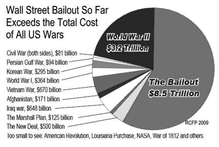 grafiek_bail-war-pie
