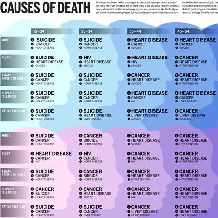 dood oorzaak