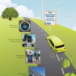Electric Vehicle Display