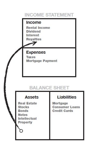 Balance sheet of Rich