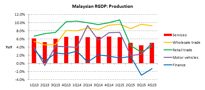 GDP 2015Q4 production