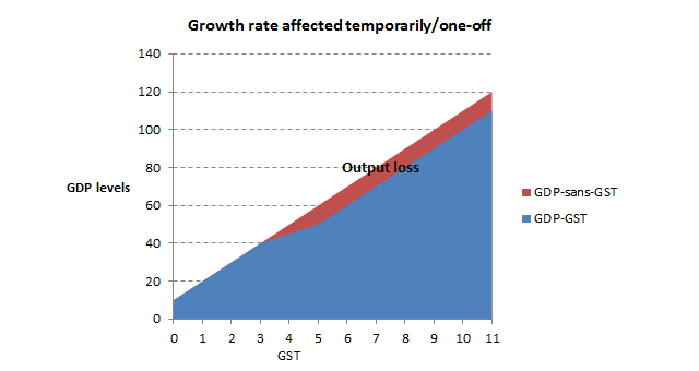 20160813 output loss rate normalized