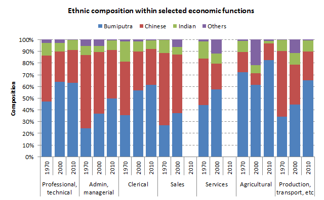 Ethnic composition by economic functions