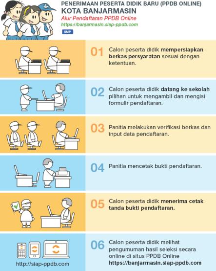 Alur mekanisme pendaftaran PPDB SMP Negeri Kota Banjarmasin