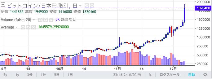 仮想通貨取引所ザイフのビットコインの価格チャート