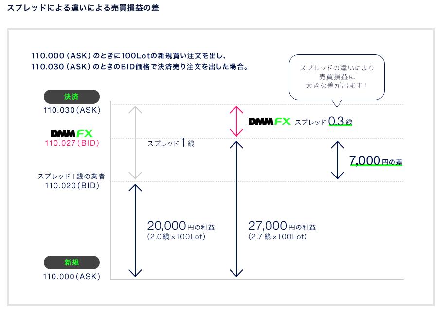 DMM FXのスプレッド