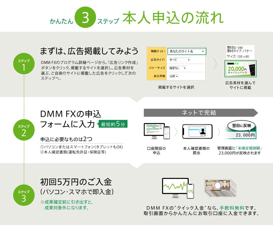 DMM FXの本人申し込みの流れ
