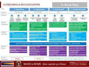 la Road Map del Made in Rome
