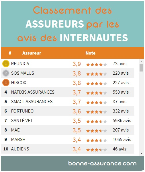 capture_classement_assureurs_par_avis_bonne_assurance