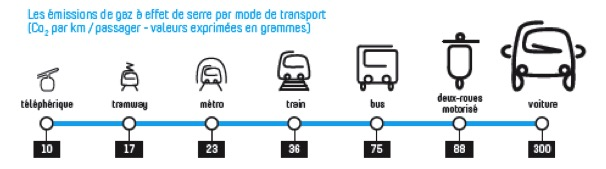 Comparaison d'émission de CO2 par mode de transport
