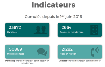 Indicateur de Maintenant Pole Emploi