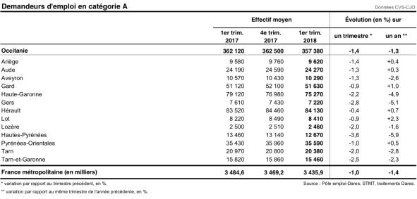 Demandeurs d'emploi en catégorie A - 2018 Trim 1 - Occitanie par département