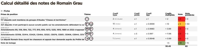 Calcul détaillé de la note de Romain Grau