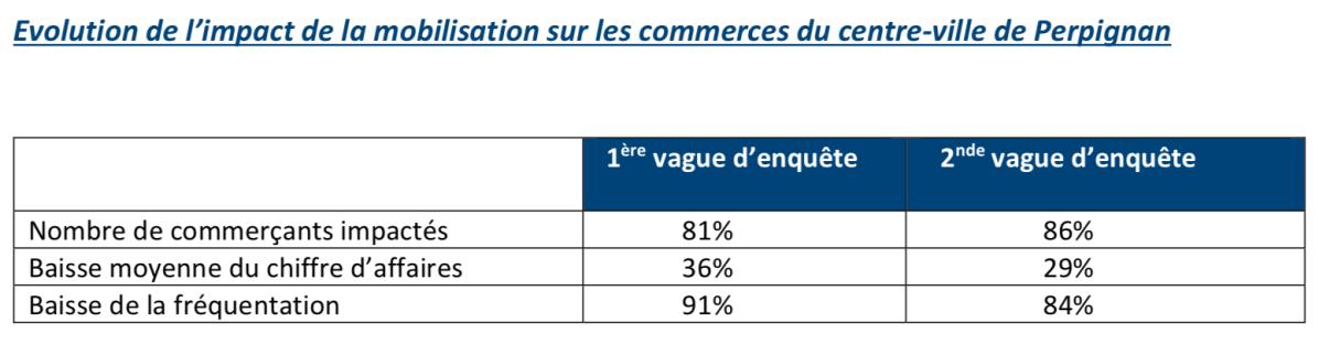 Etude CCI - Evolution de l'impact de la mobilisation sur les commerces du centre‐ville de Perpignan