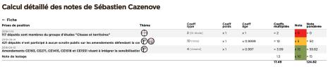 Note détaillée de Sébastien Cazenove
