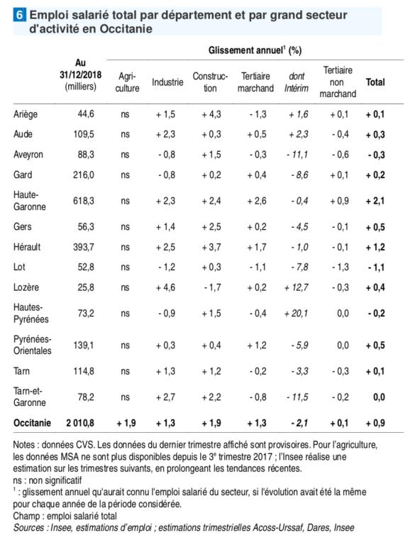 Emploi salarié total par département et par grand secteur d'activité en Occitanie