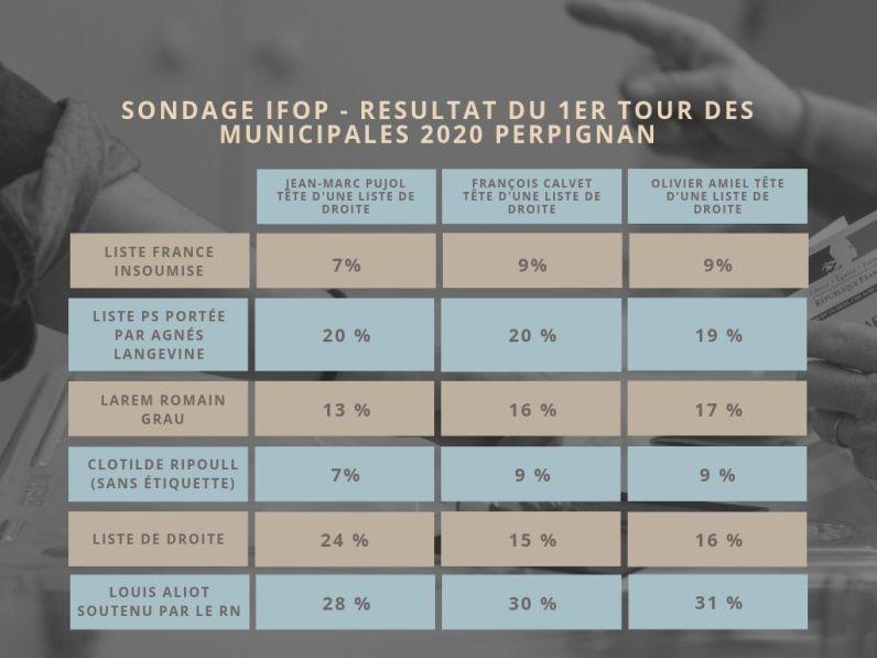 Jean-Marc Pujol tête d'une liste de droite