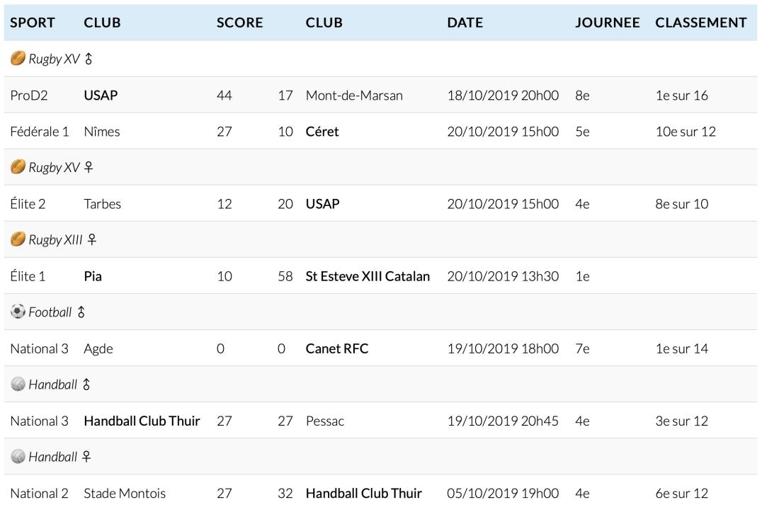Résultats semaine 43