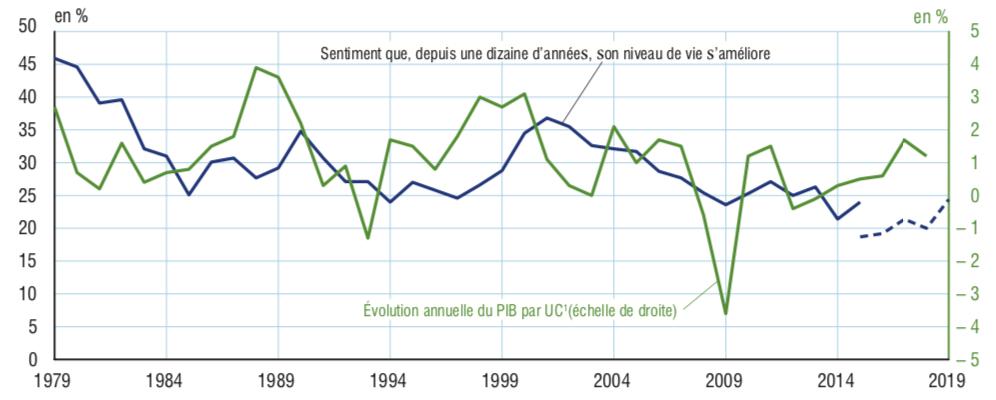 Évolution depuis 1979 de l'opinion que, depuis une dizaine d'années, son niveau de vie s'améliore