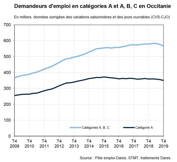 Demandeurs d'emploi en Occitanie 4e Trimestre 2019