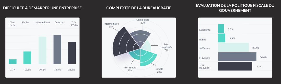 Installation entreprises global Pyrénées-Orientales