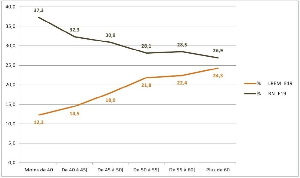 Vote aux élections européennes selon le pourcentage de la population allochtone dans le bureau de vote (Perpignan, 2019)