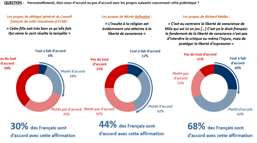 sondage Mila Charlie Hebdo Ifop