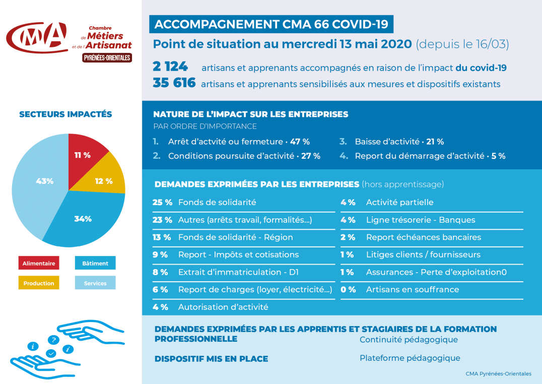 200513-covid19_infographie-CMA66