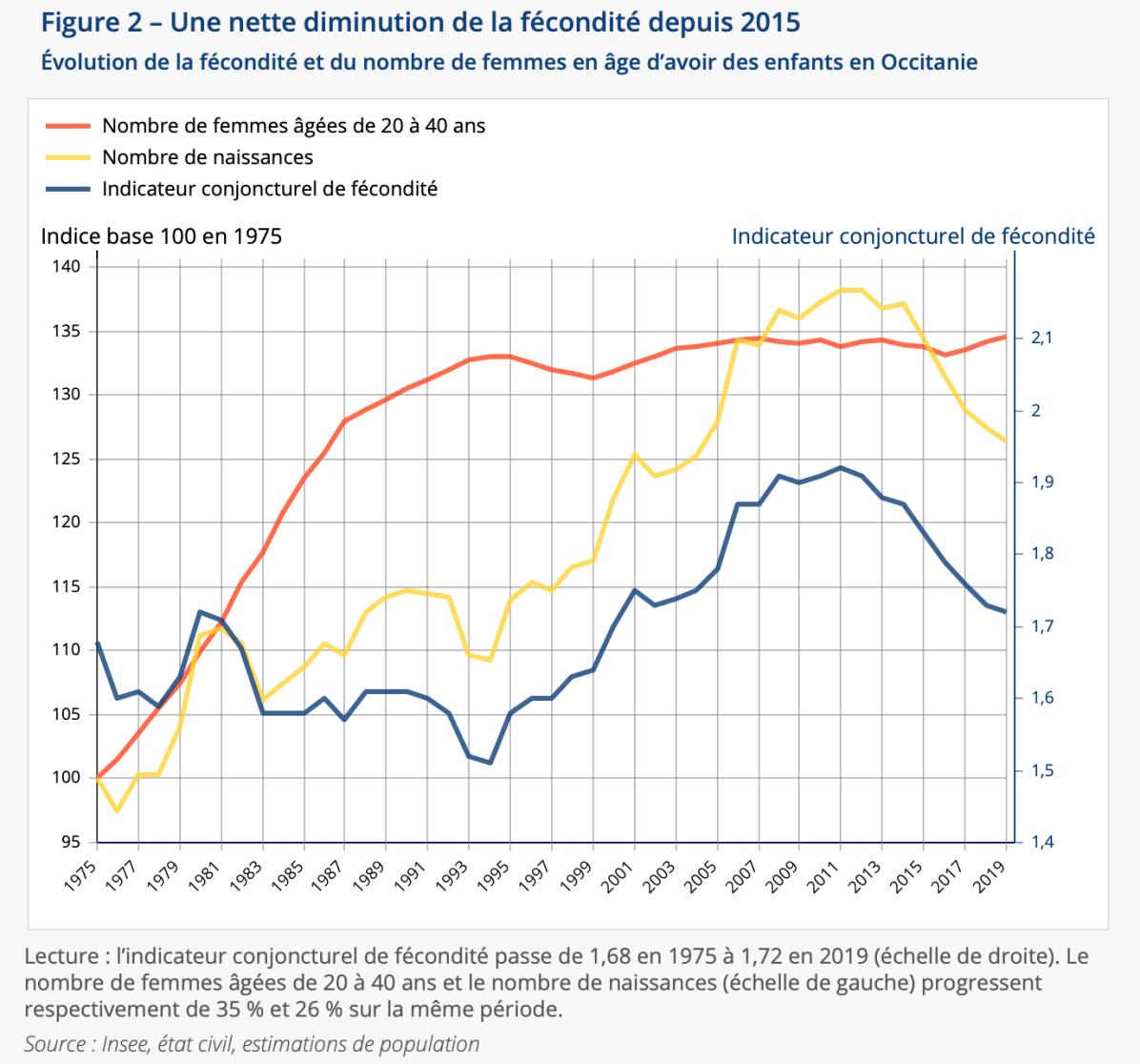 Evolution de la fécondité et du nombre de femmes en âge d'avoir des enfants en Occitanie