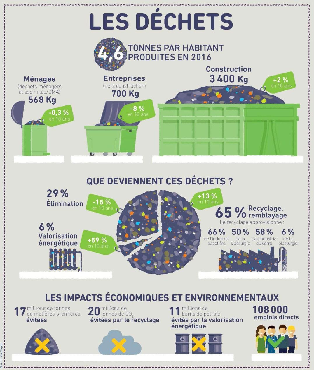 infographie déchets © ADEME