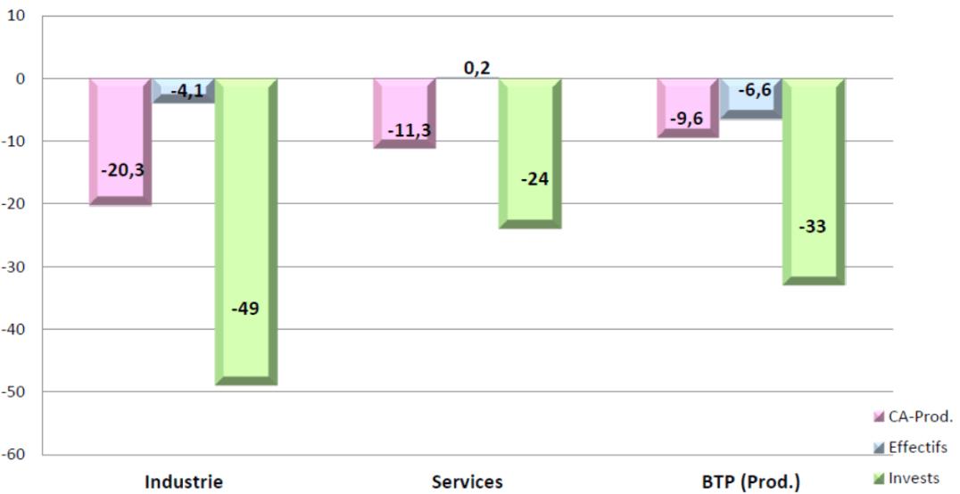 Prévisions économiques 2020 - Banque de France