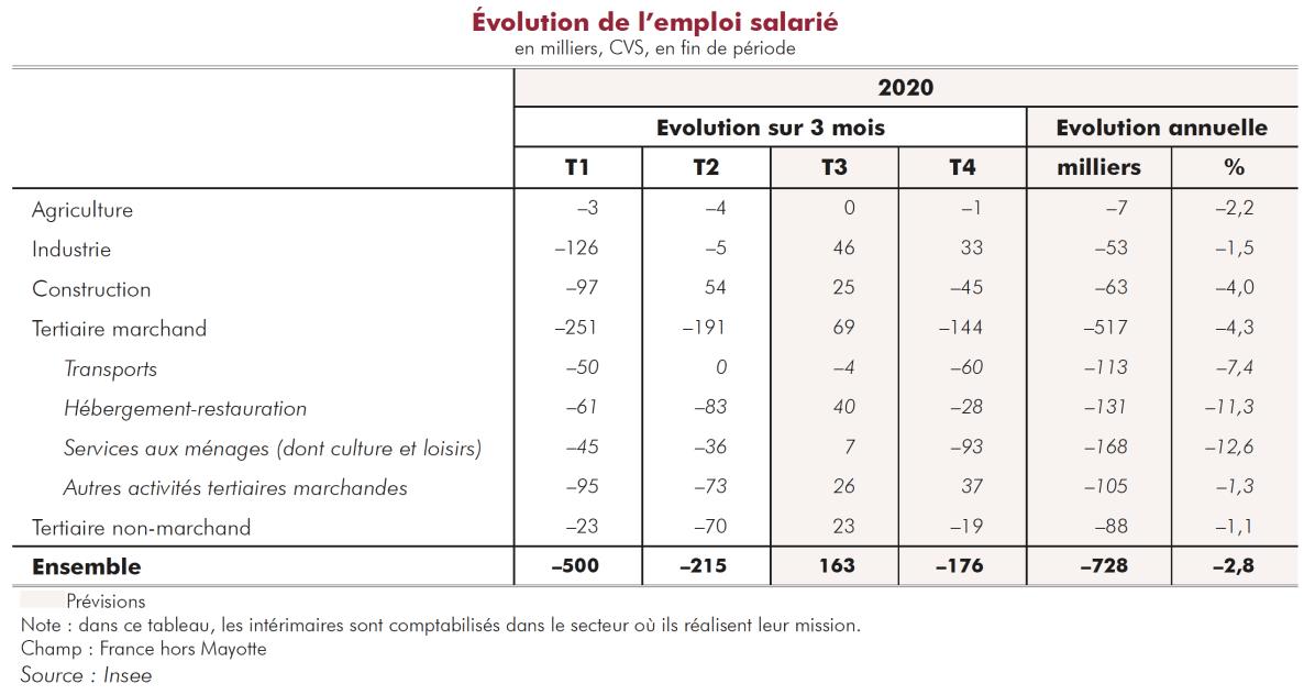 Prévision de l'évolution de l'emploi salarié en 2020 - Source ©️ INSEE