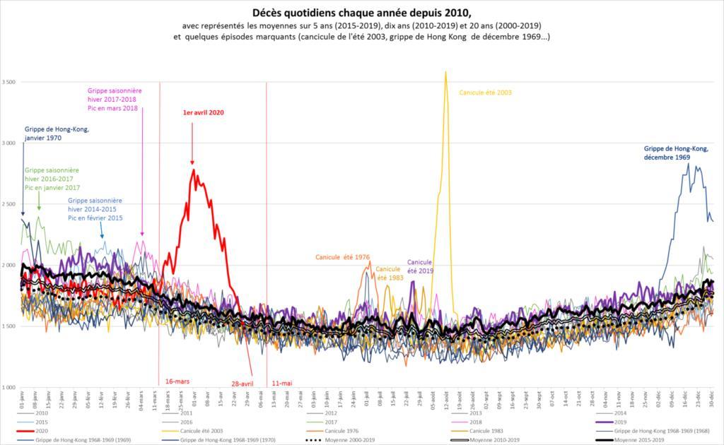 Nombre de décès quotidiens entre le 1er janvier et le 31 décembre : comparaison de la crise sanitaire de 2020 avec d'autres crises antérieures