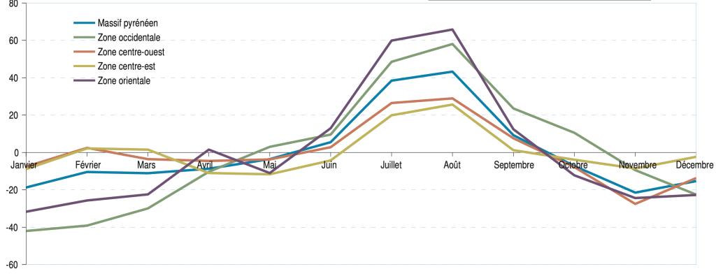 Saisonnalité de l'emploi touristique selon les zones du massif (en %) © INSEE