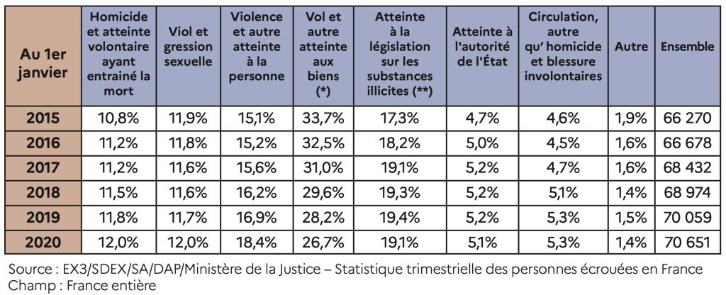 Pourcentages des personnes détenues selon la catégorie d'infraction principale © Ministère de la Justice