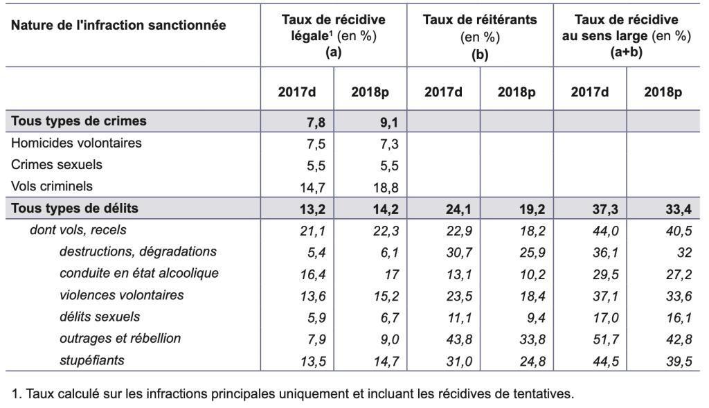 Récidive légale et réitération parmi les condamnés de 2017 et 2018 © Source ministère de la Justice