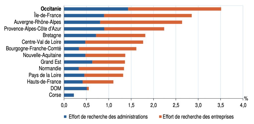 Effort de recherche des entreprises et des administrations par région en 2017 (en %) - Sources : ministère de l'Enseignement supérieur, de la Recherche et de l'Innovation © Insee