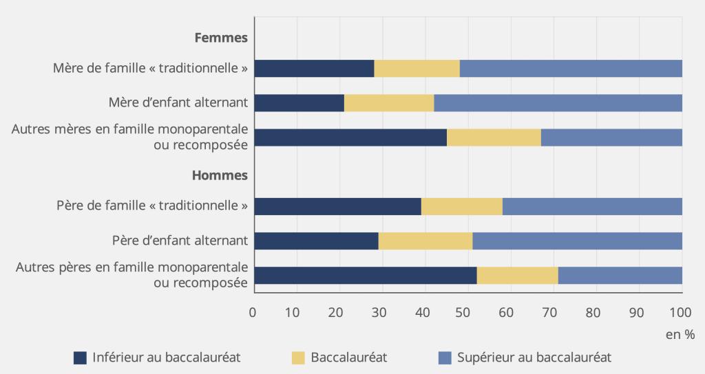 Diplôme des parents selon leur situation familiale en 2020 © INSEE