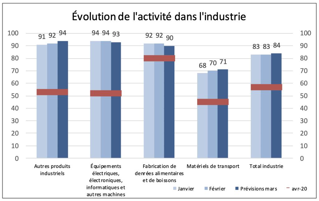 Évolution de l'activité dans l'industrie © Banque de France