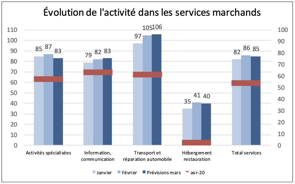 Évolution de l'activité dans les services marchands © Banque de France