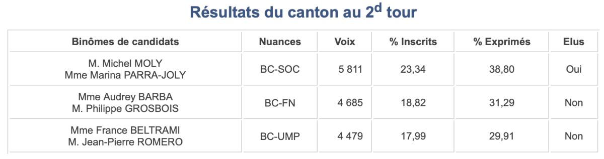 Canton 5 Départementales 2015