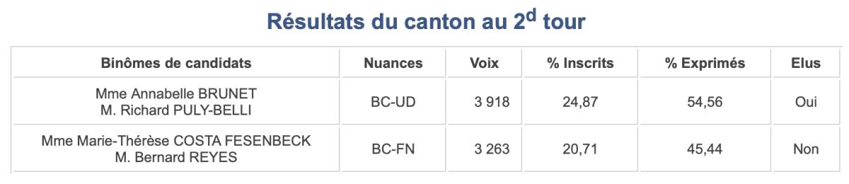 Canton 6 - Départementales 2015