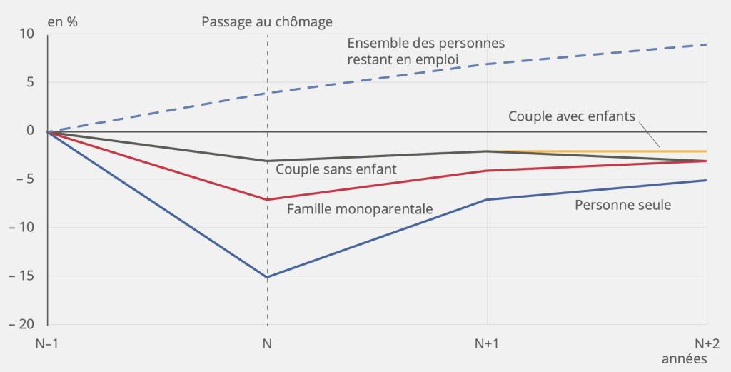 Évolution du niveau de vie moyen des personnes entrant au chômage par rapport au niveau avant la perte d'emploi, par type de ménage © INSEE