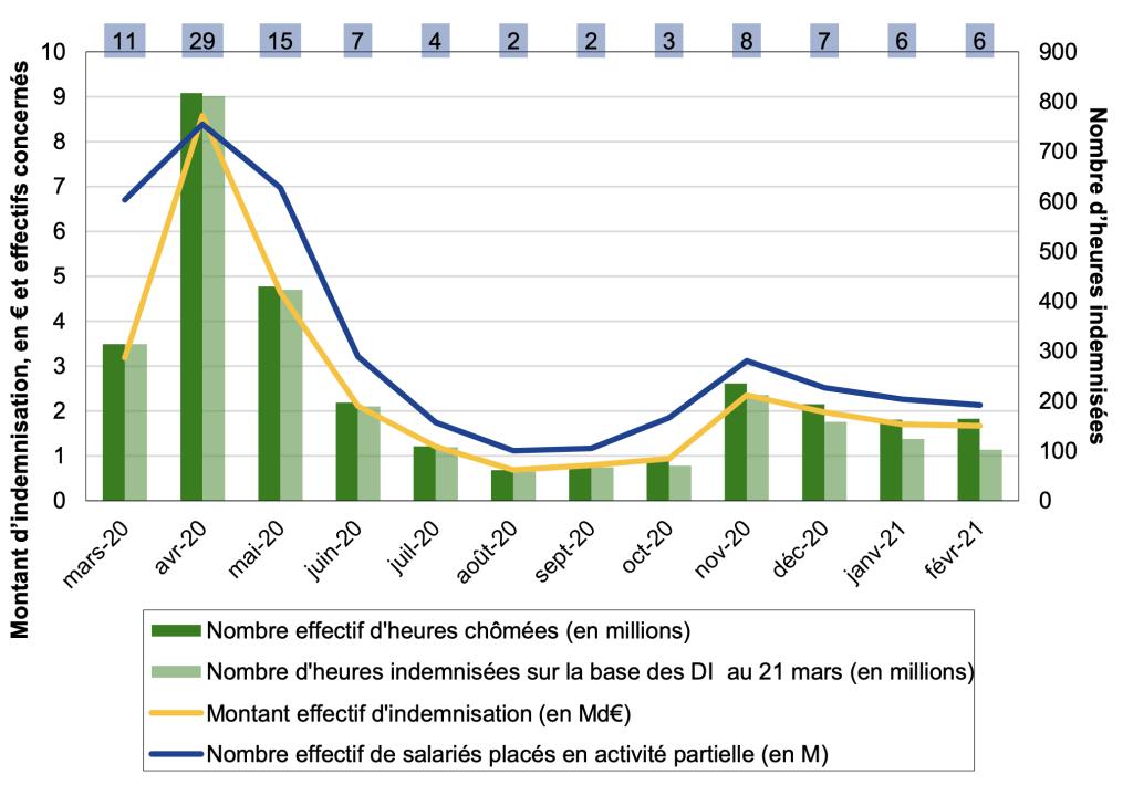 Effectifs concernés, heures chômées, montants indemnisés et taux de recours en ETP au titre de l'activité partielle sur les mois de mars 2020 à février 2021